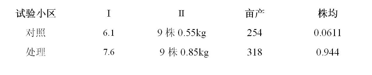 2008年7月26日,万博manbetx官网电脑促根剂在花生上做对比试验结果
